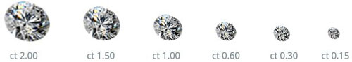 Grandezza di un diamante carati massa e perso